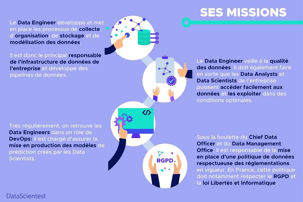 Fiche informative sur les missions du data Engineer © DataScientest