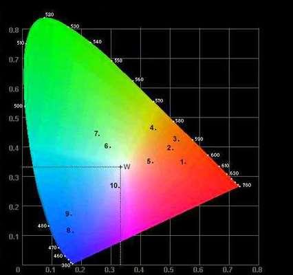 Image du diagramme CIE Lab. © DR