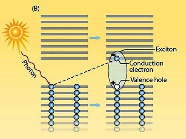 Un exemple bien connu de la formation d'un exciton dans un semi-conducteur. Les électrons y occupent en temps normal les niveaux d'énergie les plus bas, ceux de la bande de valence. Mais sous l'action d'un quantum de lumière, un photon, un électron peut sauter de la bande de valence à la bande de conduction. Il laisse un trou (hole en anglais) dans la mer de charges négatives de la bande de valence qui se comporte comme une particule chargée positivement. L'électron de conduction et le trou de valence peuvent former un système électrostatiquement lié, comme un électron et le noyau d'un atome. La quasiparticule quantique ainsi créée est un exciton. © Los Alamos National Security, 2014