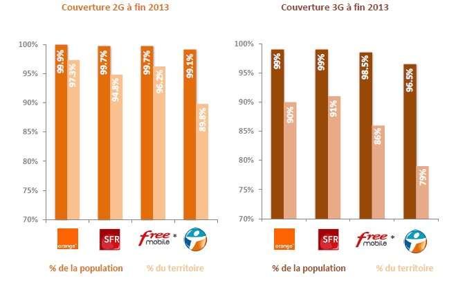La couverture des réseaux 2G et 3G en France. L'infographie a été réalisée à partir des dernières cartes de couverture vérifiées sur le terrain sous le contrôle de l'Arcep, l'Autorité de régulation des communications électroniques et des postes. © Arcep