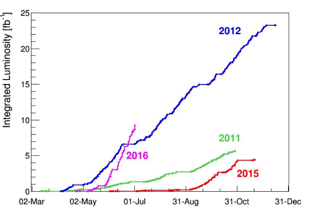 Ce graphique montre la luminosité intégrée qui a été délivrée lors des expériences Atlas et CMS en 2011, 2012, 2015 et 2016. La luminosité intégrée permet de mesurer le nombre de données liées aux expériences et s'exprime en femtobarns inverses (fb-1). Un femtobarn inverse correspond à environ 80 millions de millions de collisions. © Cern