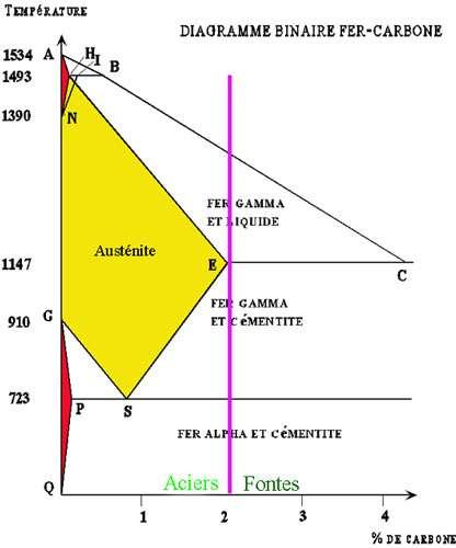 Diagramme binaire fer-carbone simplifié.