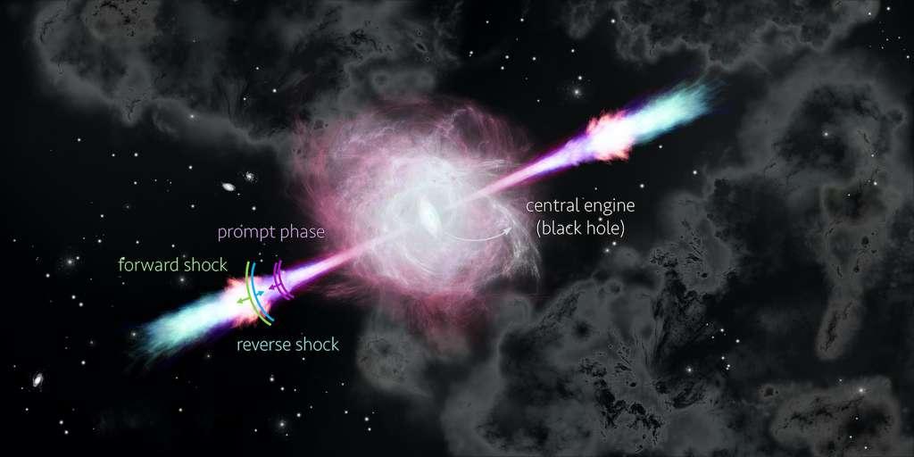 Sur cette illustration, le sursaut gamma — appelé ici « prompt phase » —, l'onde de choc directe — « forward shock » — ainsi que l'onde de choc retour — « reverse shock ». © Nuria Jordana-Mitjans, Université de Bath