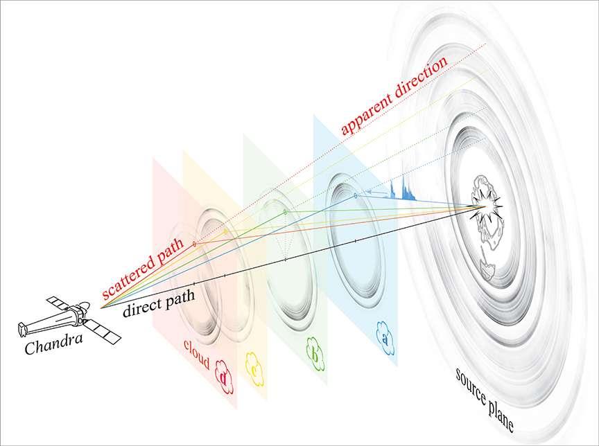 Ce schéma d'artiste montre en détail comment la structure annelée vue par Chandra et Swift est produite. Chaque anneau est causé par des rayons X rebondissant sur différents nuages de poussière. Si le nuage est plus proche de nous, l'anneau semble être plus grand. Le résultat est un ensemble d'anneaux concentriques avec différentes tailles apparentes selon la distance du nuage au Système solaire. © Univ. of Wisconsin-Madison/S.Heinz