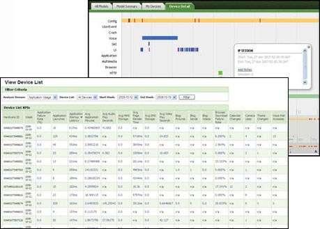 Un exemple de listing de données fourni aux opérateurs téléphoniques par Carrier IQ via son application cachée dans un smartphone. © Career IQ