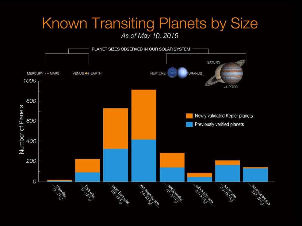 En mai 2016, on pouvait dresser le tableau de chasse ci-dessus des découvertes d'exoplanètes grâce à la méthode des transits planétaires, essentiellement donc grâce à Kepler. © Nasa Ames, W. Stenzel