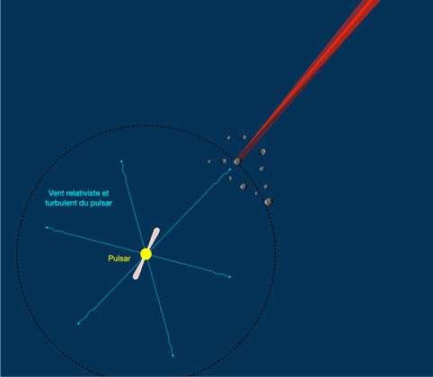 Schéma représentant un essaim d'astéroïdes dans le vent du pulsar. Pour plus de clarté, une seule aile d'Alfvèn pour un seul astéroïde est représentée en rouge vif. Lorsque celle-ci pointe momentanément dans la direction de l'observateur, celui-ci voit un FRB. Le cône rouge transparent représente la zone où l'aile d'Alfvèn se déplace à cause de la turbulence du vent. La zone rouge foncée représente l'« ombre » de l'astéroïde par rapport au vent du pulsar. © Observatoire de Paris - PSL