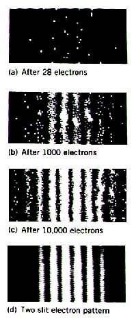 Enregistrement des impacts d'électrons créant au final une figure d'interférence.