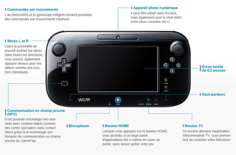 Grande innovation de la console Wii U : le Wii U GamePad. Cette tablette-manette est dotée d'un écran tactile de 6,2 pouces (16 cm) au format 16/9. Elle permet de poursuivre un jeu sans avoir besoin du téléviseur, d'afficher d'autres vues en plus de celle de l'écran et d'utiliser un stylet pour écrire directement sur l'écran, par exemple. Cette manette est également dotée d'un détecteur de mouvements et d'une caméra. © Nintendo