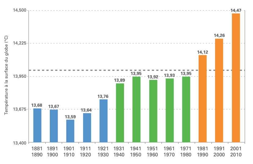 Sur ce graphique, la hausse des températures moyennes à la surface du globe apparaît clairement. © Organisation météorologique mondiale