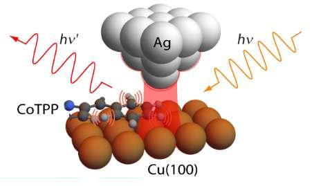 Dans l'expérience menée par les chercheurs de l'Université de Californie, la lumière était focalisée à la taille d'un atome à la pointe argentée (Ag) d'un microscope à effet tunnel et, aidée par un faisceau laser, elle était utilisée pour visualiser le fonctionnement interne d'une molécule de porphyrine (CoTPP) gelée sur un substrat en cuivre (Cu-100). © CaSTL, Université de Californie