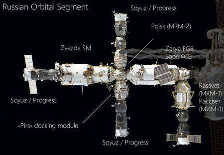 Le segment russe de la Station spatiale internationale restera finalement rattaché à la structure. © Nasa, DR