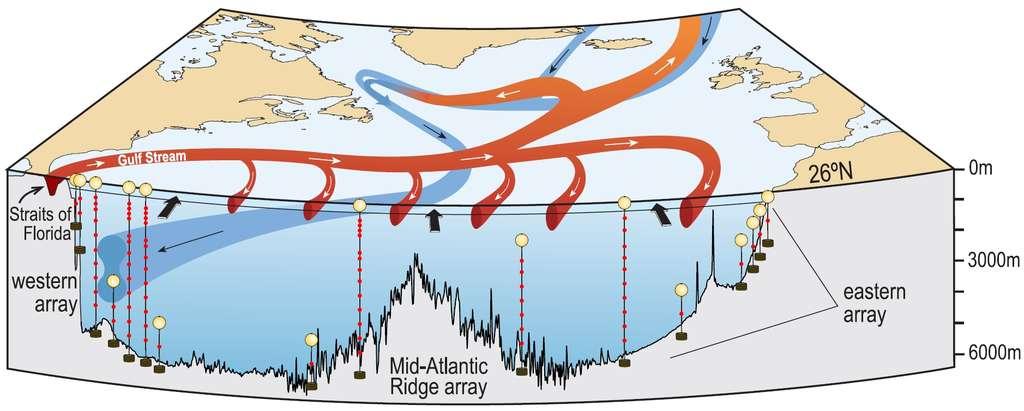 Schéma de l'Amoc (Atlantic Meridional Overturning Circulation, la circulation méridienne de retournement dans l'Atlantique), avec le réseau d'observation Rapid sur le parallèle 26° N (les mouillages sont représentés en jaune), de part et d'autre de la ride médio-Atantique (Mid-Atlantic Ridge array). Les flèches noires indiquent le courant dû au vent (le transport d'Ekman), surtout orienté vers le nord. En rouge, le mouvement des eaux supérieures, jusqu'à 1.100 m de profondeur, chaudes. Dans la partie ouest, c'est le Gulf Stream, qui passe tout entier dans le détroit de Floride (Straits of Florida), où il peut être mesuré. La couleur bleue montre le courant d'eau profonde, froide, qui part vers le sud. Les anglophones pourront consulter un article d'Aurélie Duchez sur le blog du Mooc de l'université de Southampton. © Université de Southampton