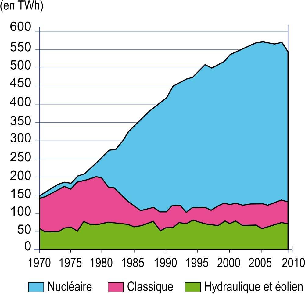 Évolution de la production d'électricité en France selon les différentes sources. Le nucléaire est devenu prépondérant dans notre pays au cours des années 1980. © Roulex_45, Wikimedia Commons, GNU 1.2