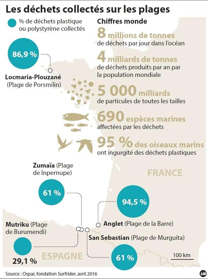 La collecte 2015 des bénévoles de l'association SurfRider sur la façade atlantique et quelques chiffres mondiaux sur l'ampleur de cette pollution. © idé