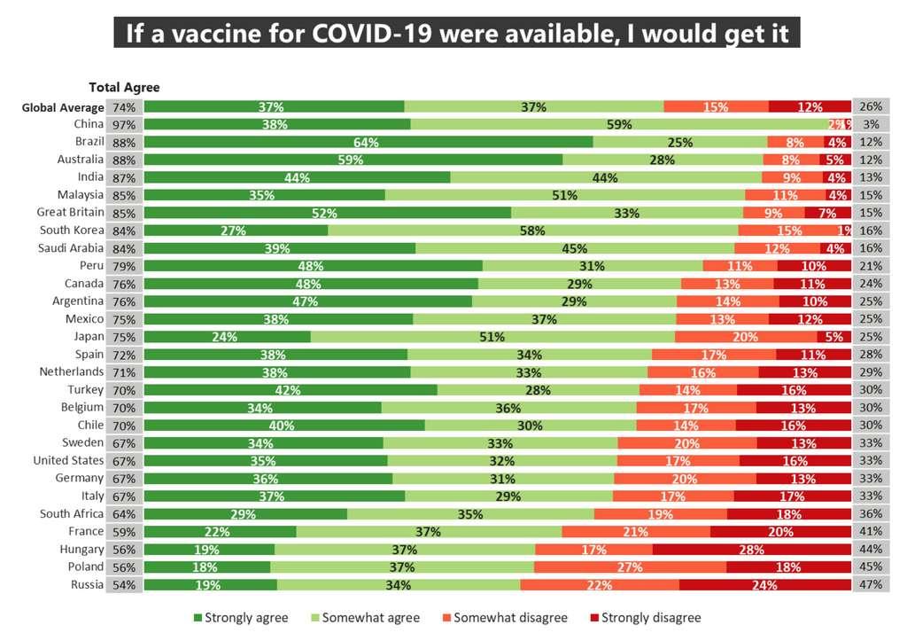 Réponse des sondés à la phrase « si le vaccin pour la Covid-19 était disponible, je me ferais vacciner ». © Ifop