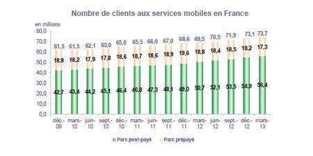 Selon les derniers chiffres de l'Arcep, arrêtés à la fin du premier trimestre 2013, la France compte 73,7 millions de clients abonnés à un service mobile. Le nombre de SMS échangés atteint 51,1 milliards, avec une moyenne mensuelle de 241 messages par client actif. Sur le dernier trimestre 2012, le volume des données consommées par les utilisateurs a atteint 28.494 téraoctets. Ce chiffre a connu une augmentation de 70,4 % en un an. © Arcep