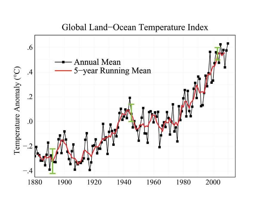 Évolution de la température de puis 1880. © (Nasa/Giss)