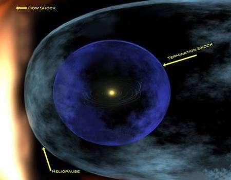 La mission d'Ibex est d'étudier la frontière de notre système solaire et nous aider à comprendre comment ce bouclier protège la vie sur Terre et les astronautes dans l'espace contre les rayonnements provenant de l'espace interstellaire. Crédit Nasa