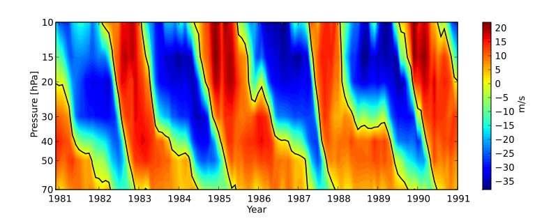 L'oscillation quasi biennale (OQB) désigne la variation de direction des vents stratosphériques au niveau de l'équateur. Sur une période de près de 28 mois, les vents d'ouest deviennent des vents d'est. Le diagramme ci-dessus montre l'OQB. Les valeurs positives de la vitesse du vent (exprimée en m/s) montrent un vent d'ouest, tandis que les valeurs négatives montrent les vents d'est. L'échelle de pression à gauche indique l'altitude (des pressions de 70 hPa et de 10 hPa s'observent respectivement à 19 km et un peu plus de 30 km d'altitude). © Morn, Freie Universität Berlin, GNU 1.2