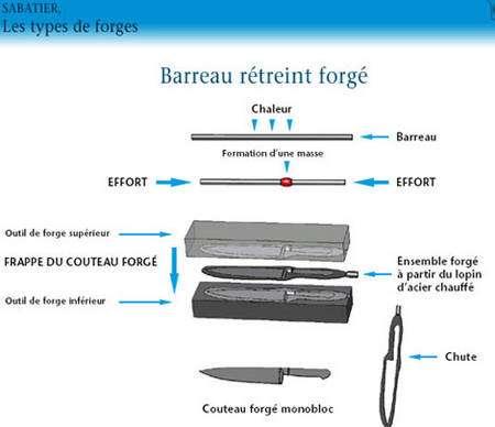 Barreau rétreint forgé © Sabatier