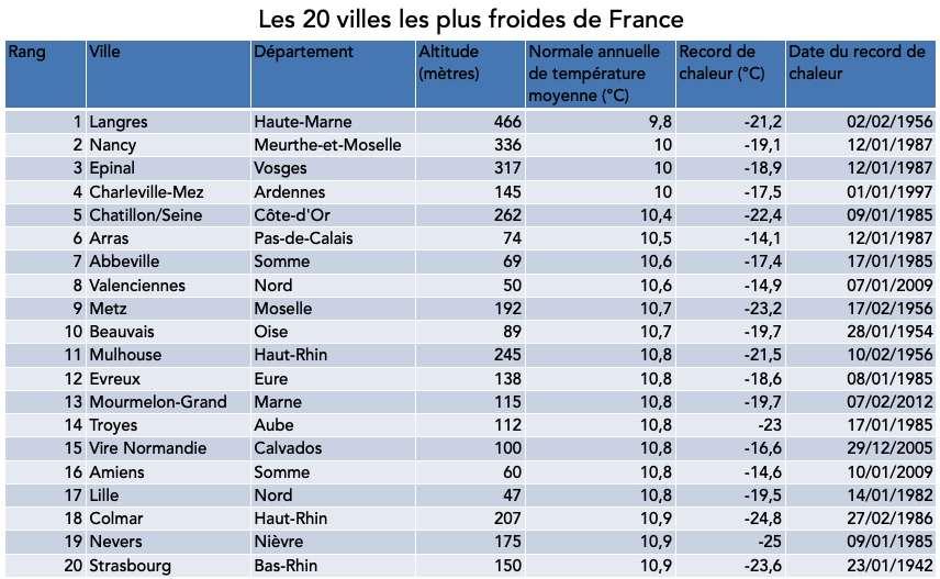 Les villes les plus froides de France métropolitaine (villes de plus de 5.000 habitants et situées à moins de 500 mètres d'altitude). Normale annuelle de la température moyenne sur la période 1981-2010. © Céline Deluzarche, d'après données Météo France