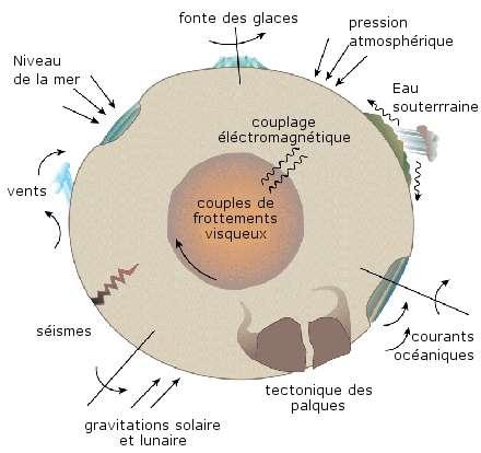 Les différentes forces pouvant avoir un effet direct ou indirect sur la rotation de la Terre. © Wilson et al. 1998, Nature