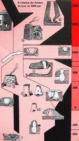 Évolution de l'architecture des fours d'après Pleiner 1958.