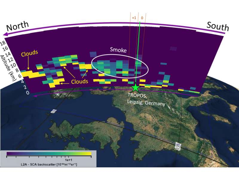 La fumée des incendies qui ont ravagé l'ouest des États-Unis en 2020 est arrivée jusqu'au-dessus de l'Europe centrale. Le satellite Aeolus de l'Agence spatiale européenne l'a observée. © Baars et al.