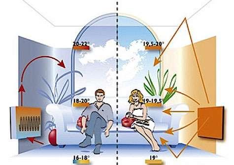 Maîtriser la consommation d'énergie avec la domotique. © Fondis