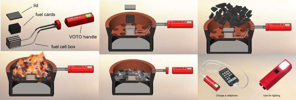 Comment recharger un téléphone grâce à la pile à combustible Voto, de gauche à droite et de haut en bas. Sur la pince portant déjà les plaques métalliques (fuel cell box), on installe les plaques de céramique (fuel cards) et un couvercle (lid). On fixe la poignée, qui est en fait une batterie (VOTO handle). Le dispositif est installé dans un récipient dans lequel on fait brûler un combustible quelconque. Une fois le feu éteint, on retire la poignée et on y branche l'appareil à recharger. © Point Source Power