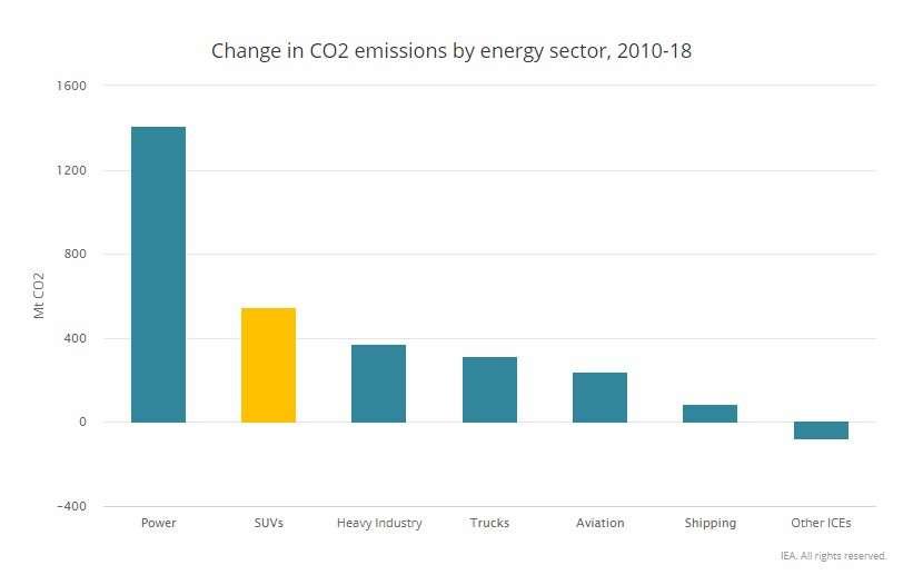 Après le secteur de l'énergie (« Power » dans ce graphique), les SUV sont la deuxième source de croissance des émissions de CO2 entre 2010- et 2018. © AIE