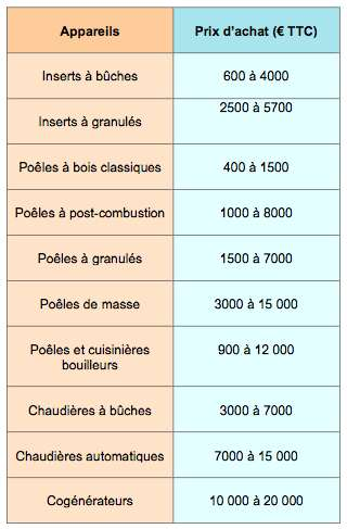 Comparatif de prix des appareils de chauffage à biomasse et cogénérateurs. Moyenne établie à partir de données couvrant l'ensemble du territoire. © DR