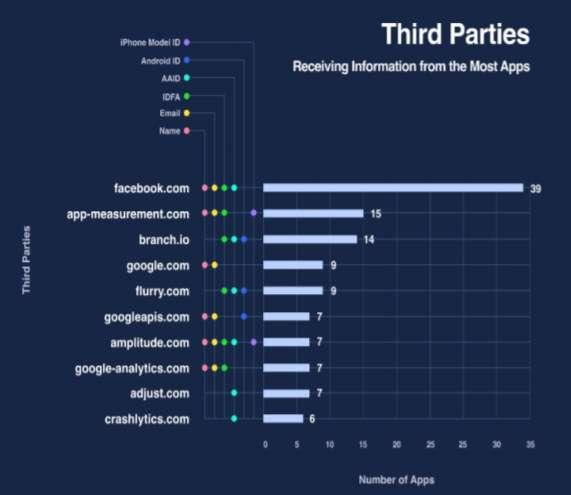 Nom, email, identifiant... Facebook récupère beaucoup de données personnelles © IDAC