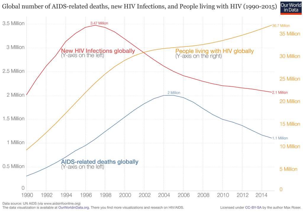 Le nombre de décès dus au VIH a diminué ces dix dernières années. © Our World in Data, CC by-sa 4.0
