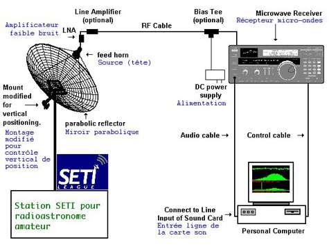 Schéma simplifié d'une station Seti. © Seti League
