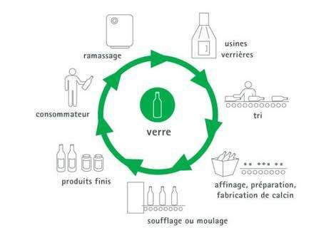 Cycle du recyclage du verre. © Somergie