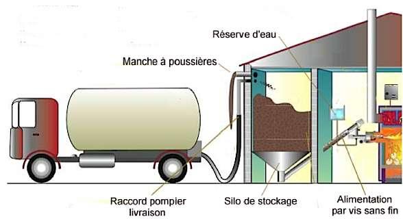 Le silo doit être accessible au camion souffleur. En règle générale, la distance de livraison maximale est de 20 m. © Vivarais Énergies