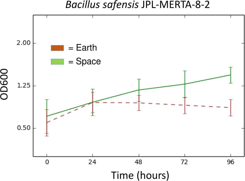 La courbe de croissance de la bactérie montre sa nette préférence pour la vie dans l'espace (en vert) par rapport à la vie sur Terre (en rouge). © Coil et al. 2016, Peer J