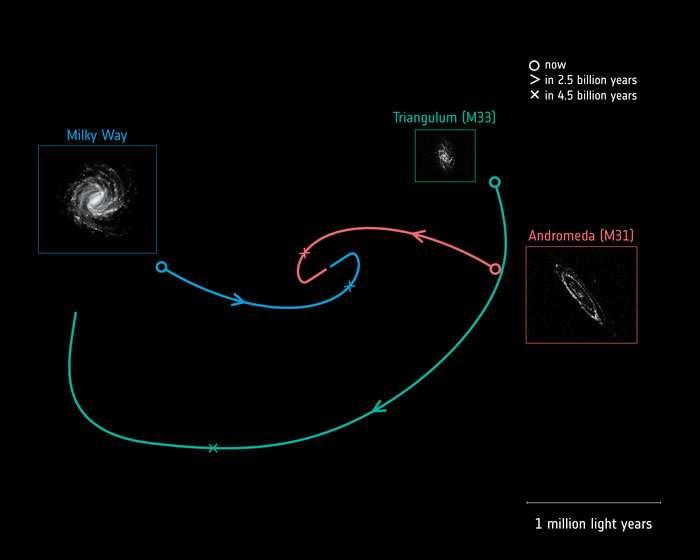 Les futures trajectoires orbitales de trois galaxies spirales: notre voie lactée (tracé bleu), Andromède, également appelée M31 (tracé rouge), et la galaxie du Triangle, également connue sous le nom de M33 (tracé vert). Le cercle indique la position actuelle de chaque galaxie et leurs trajectoires futures ont été calculées à l'aide de la deuxième publication des données de la mission Gaia de l'ESA. Les flèches, le long des trajectoires, indiquent la direction estimée du mouvement de chaque galaxie et leurs positions, 2,5 milliards d'années plus tard, tandis que les croix indiquent leur position estimée dans environ 4,5 milliards d'années. À cette date, la Voie lactée et Andromède effectueront leur premier passage rapproché à environ 400.000 années-lumière. Les galaxies continueront alors à se rapprocher les unes des autres et à fusionner pour former une galaxie elliptique. L'échelle, donnée par la ligne en bas à droite, correspond à 1 million d'années-lumière mais les galaxies ne sont pas à l'échelle. © E. Patel, G. Besla (University of Arizona), R. van der Marel (STScI) ; Images : ESA (Milky Way) ; ESA/Gaia/DPAC (M31, M33)