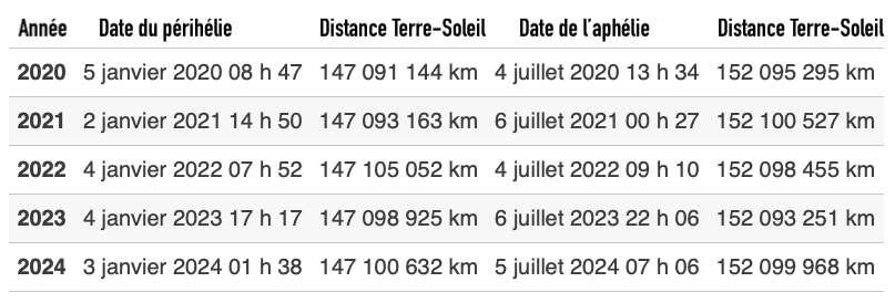 Dates de passages au périhélie et à l'aphélie, et distance Terre-Soleil entre 2020 et 2024. © C.D, d'après Time and date