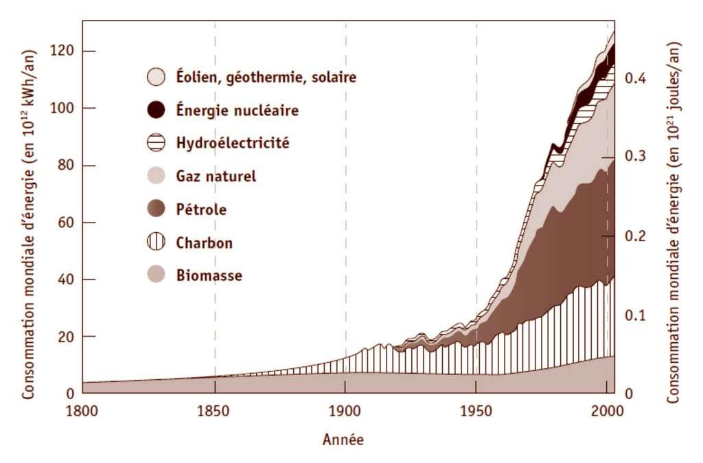 Consommation mondiale d'énergie par source. Sur les dernières décennies, on remarque que 80 % environ proviennent des carburants fossiles. Les contributions de l'énergie nucléaire et de l'hydroélectricité se valent. © EDP Sciences