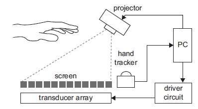 Ce schéma illustre la configuration du système UltraHaptics. Un vidéoprojecteur (projector) diffuse l'image sur un écran microperforé (screen), sous lequel sont disposés 320 transducteurs à ultrasons. Les gestes sont détectés par un capteur (hand tracker) Leap Motion. Les informations des transducteurs sont traitées par une carte contrôleur (driver circuit) reliée à un PC. Une application, basée sur l'algorithme développé par l'université de Bristol, se charge de synchroniser l'image et le retour d'effet, en modulant la radiation acoustique qui traverse l'écran pour former un champ invisible dans lequel chaque doigt peut percevoir une sensation distincte. © Université de Bristol