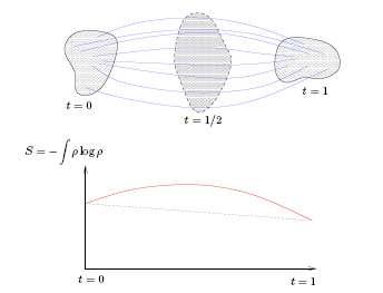 Fig. 4. Le gaz évolue selon un mouvement de moindre action ; on mesure son entropie à chaque instant et on vérifie que cette quantité varie de manière concave.