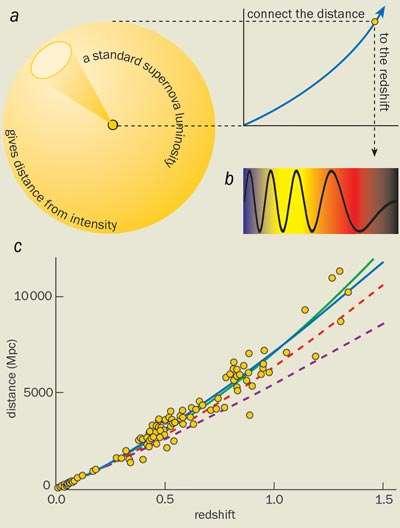 La luminosité apparente d'une supernova SN Ia donne une mesure de sa distance et son décalage spectral (redshift en anglais) fournit un âge. On peut alors tracer une courbe comme celle-ci à partir des observations (cercles jaunes) de supernovae dans les galaxies (il s'en produit en moyenne une SN Ia par millénaire environ dans chaque galaxie). Diverses courbes correspondent à divers univers de forme et de composition variées. © Hawaï University