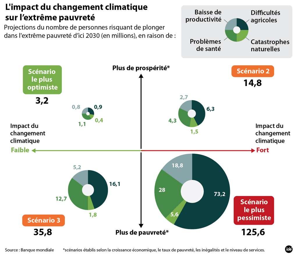 D'après la banque mondiale, l'augmentation des températures accentuera l'extrême pauvreté dans le monde. © Idé
