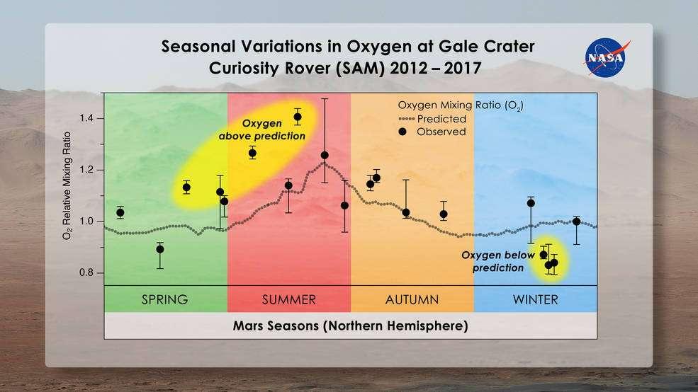 Plusieurs observations montrent des taux d'oxygène dans l'atmosphère martienne supérieurs à ceux prédits par la théorie, surtout au printemps et en été. © Melissa Trainer et Dan Gallagher, Nasa Goddard