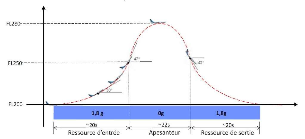La parabole : l'avion monte, effectuant ce qu'on appelle une ressource (Ressource d'entrée sur le schéma), puis les pilotes poussent sur le manche et c'est l'apesanteur, phase qui se termine lorsque l'équipage redresse l'appareil (Ressource de sortie). Avant et après la phase « zéro g », la pesanteur ressentie est de 1,8 g, c'est-à-dire que les occupants de l'avion pèsent 1,8 fois leur poids normal. Cette trajectoire fait monter l'avion entre le niveau de vol 200 (FL 200), soit environ 6.000 m, et le niveau 280 (8.400 m). Les paraboles sont bien sûr réalisées hors des zones à fort trafic commercial. © Novespace