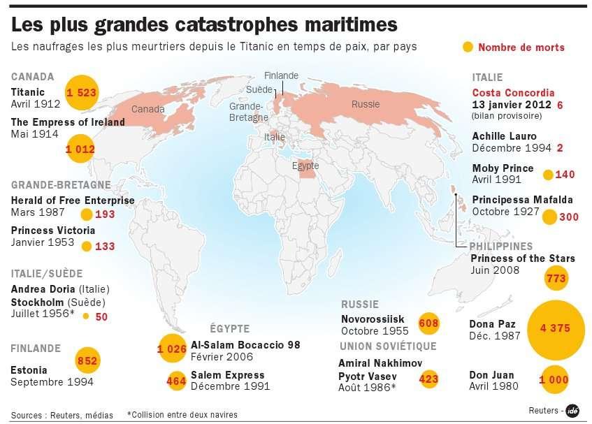 De nombreuses autres catastrophes maritimes de grande ampleur sont survenues après le naufrage du Titanic. Elles ont fait de nombreux morts. © Idé