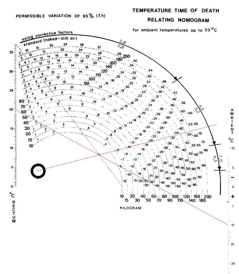 Nomogramme de Henssge : on trace une ligne entre la température du cadavre (sur l'échelle de gauche) et la température ambiante (échelle de droite). Cette ligne coupe le trait oblique. On trace alors un nouveau trait partant du cercle en bas à gauche. Cela coupe la courbe du poids, ce qui donne le temps écoulé depuis la mort et la marge d'erreur. © HB, Wikimedia, GFDL 1.2